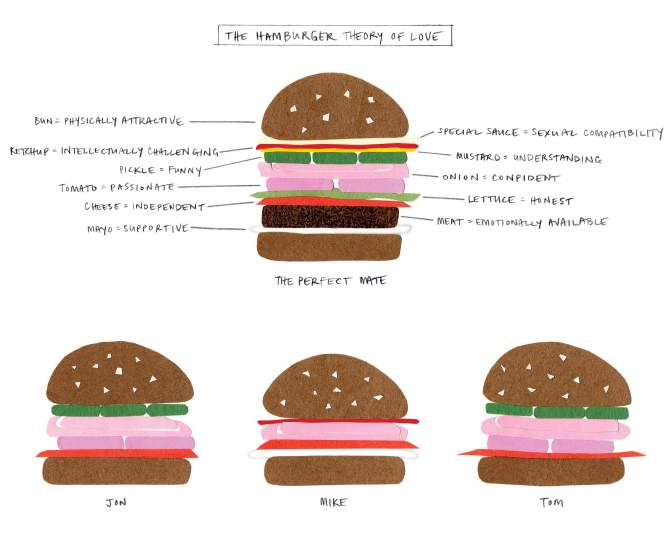 Hamburger Theory of Love, 2010