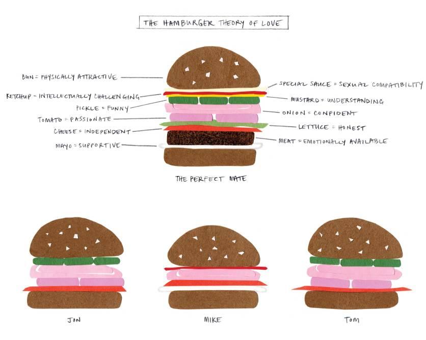 Hamburger Theory of Love, 2010